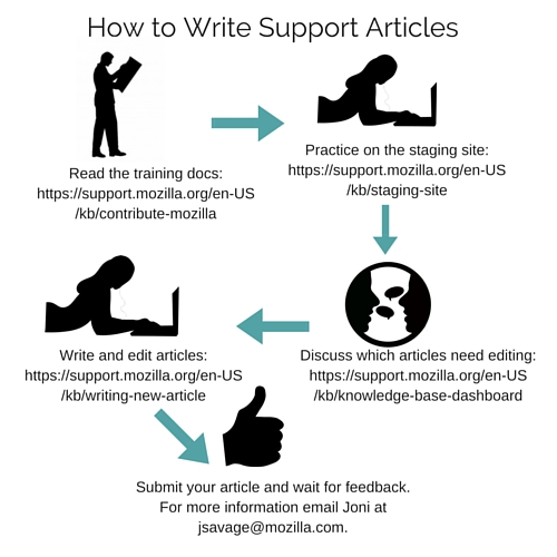 How to Write Mozilla Articles.jpg